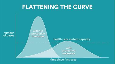 """""""Flattening the Curve"""" is how we describe the need to take precautions to minimize the number of people infected by COVID-19. Above, you can see where the health care system's capacity is, as well as how it stacks up against the number of cases with and without implementing protective measures."""